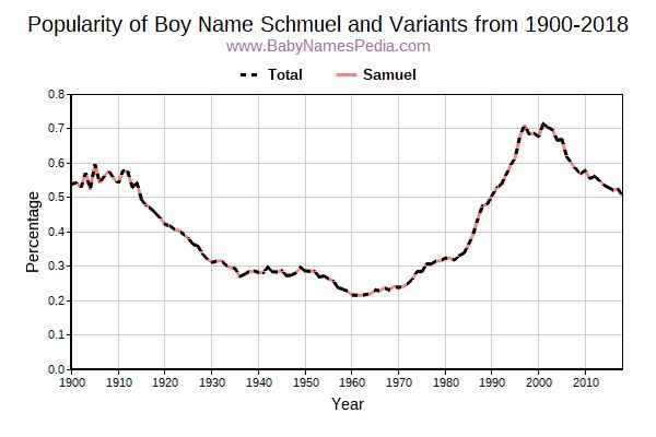 Variant Popularity Trend  for Schmuel  from 1900 to 2015