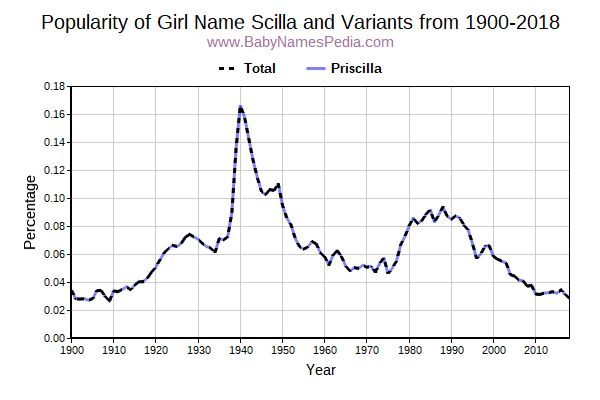 Variant Popularity Trend  for Scilla  from 1900 to 2015