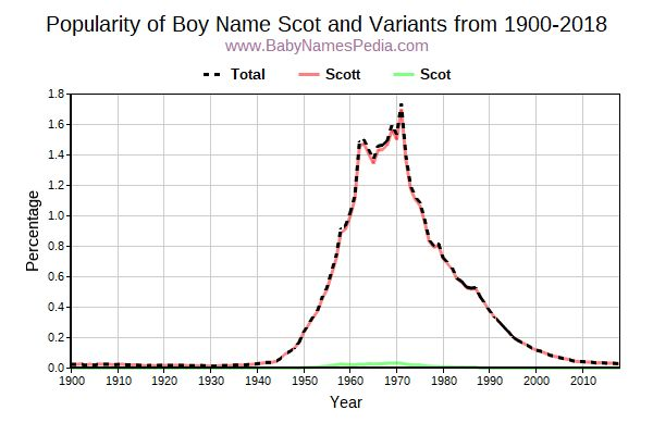 Variant Popularity Trend  for Scot  from 1900 to 2016