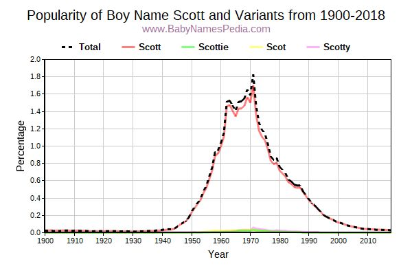 Variant Popularity Trend  for Scott  from 1900 to 2016