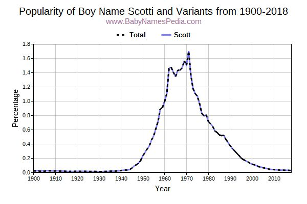 Variant Popularity Trend  for Scotti  from 1900 to 2015