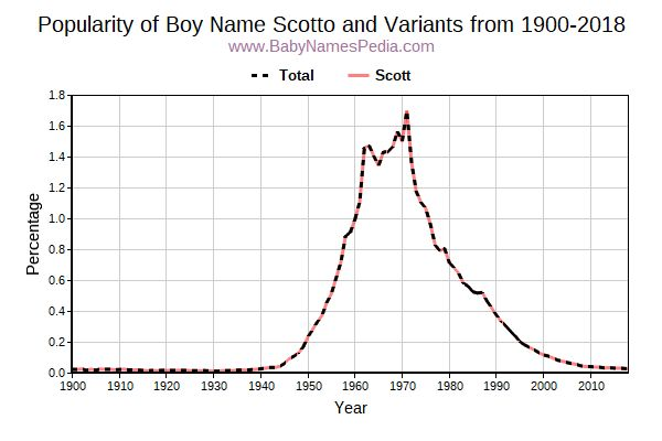 Variant Popularity Trend  for Scotto  from 1900 to 2016