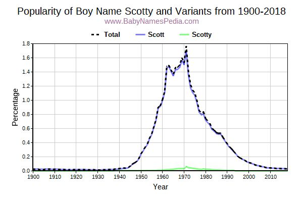 Variant Popularity Trend  for Scotty  from 1900 to 2015