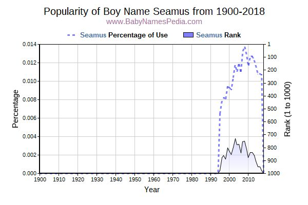 Popularity Trend  for Seamus  from 1900 to 2015