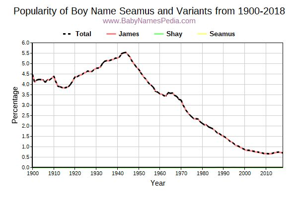 Variant Popularity Trend  for Seamus  from 1900 to 2015