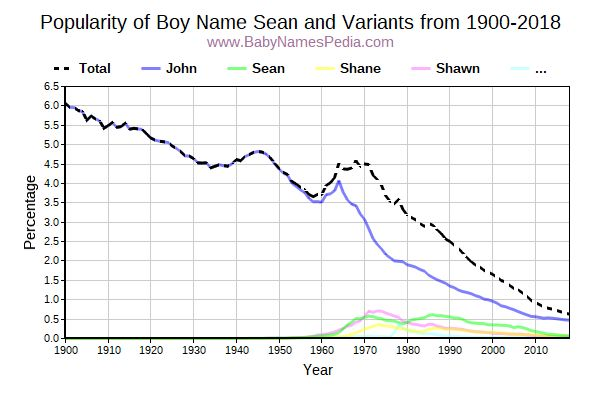 Variant Popularity Trend  for Sean  from 1900 to 2017