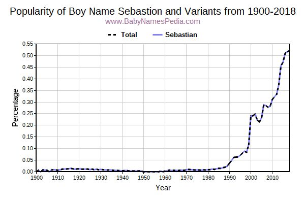 Variant Popularity Trend  for Sebastion  from 1900 to 2015