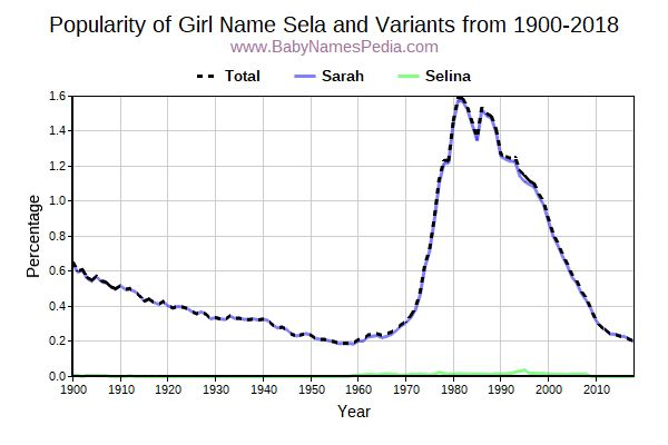 Variant Popularity Trend  for Sela  from 1900 to 2016