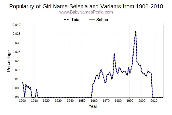 Variant Popularity Trend  for Selenia  from 1900 to 2017
