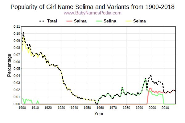 Variant Popularity Trend  for Selima  from 1900 to 2017