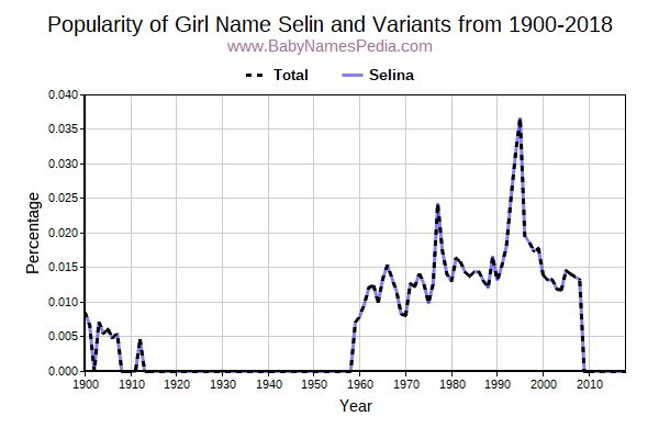 Variant Popularity Trend  for Selin  from 1900 to 2015