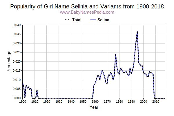Variant Popularity Trend  for Selinia  from 1900 to 2018