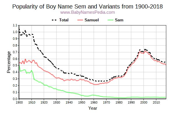 Variant Popularity Trend  for Sem  from 1900 to 2018