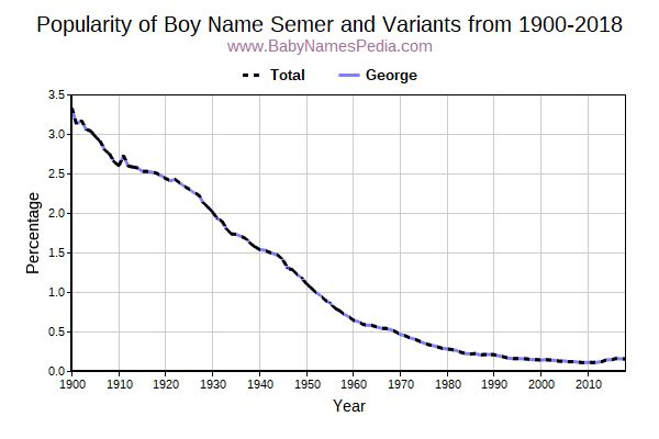 Variant Popularity Trend  for Semer  from 1900 to 2016