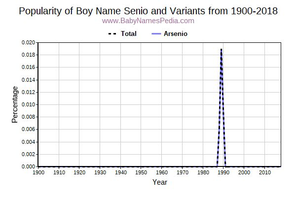 Variant Popularity Trend  for Senio  from 1900 to 2018