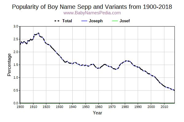 Variant Popularity Trend  for Sepp  from 1900 to 2016