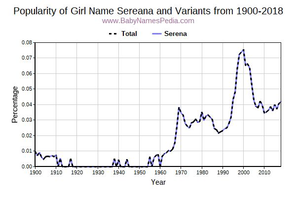 Variant Popularity Trend  for Sereana  from 1900 to 2018