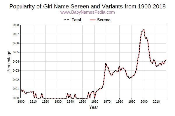 Variant Popularity Trend  for Sereen  from 1900 to 2016