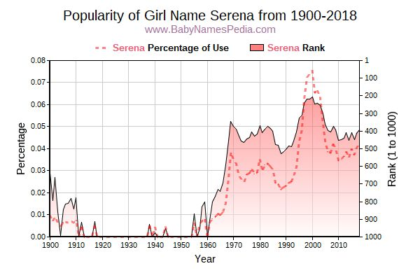 Popularity Trend  for Serena  from 1900 to 2017