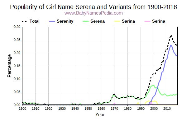 Variant Popularity Trend  for Serena  from 1900 to 2015