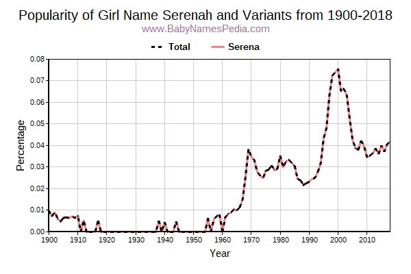 Variant Popularity Trend  for Serenah  from 1900 to 2018