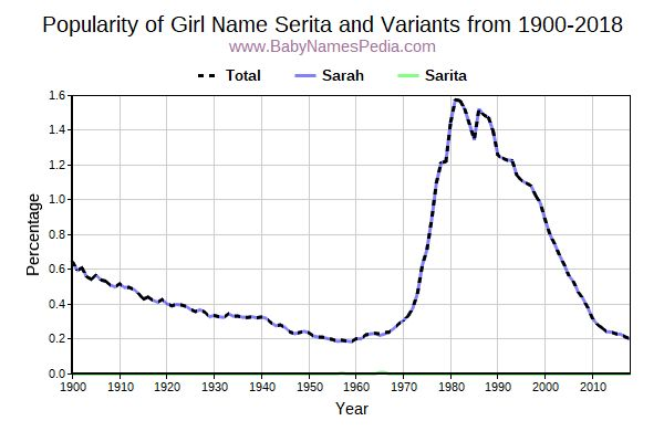 Variant Popularity Trend  for Serita  from 1900 to 2016