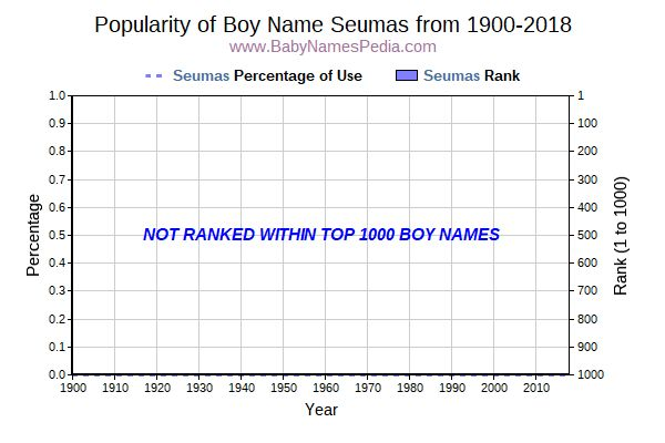 Popularity Trend  for Seumas  from 1900 to 2015