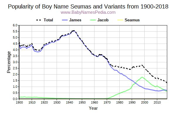 Variant Popularity Trend  for Seumas  from 1900 to 2015