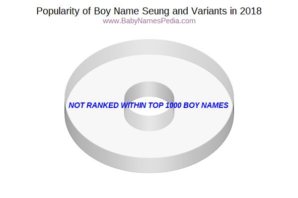 Variant Popularity Chart  for Seung  in 2015