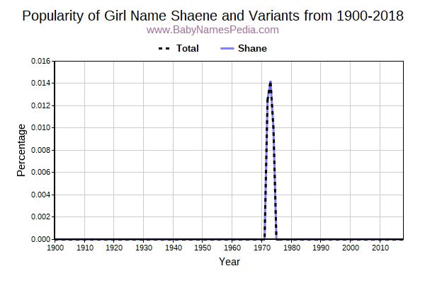Variant Popularity Trend  for Shaene  from 1900 to 2015