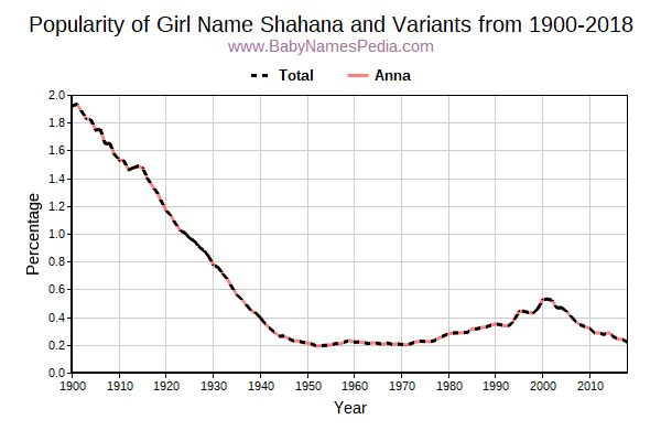 Variant Popularity Trend  for Shahana  from 1900 to 2016