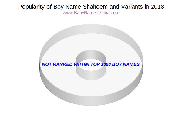 Variant Popularity Chart  for Shaheem  in 2017