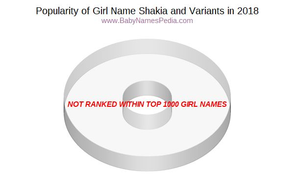 Variant Popularity Chart  for Shakia  in 2016
