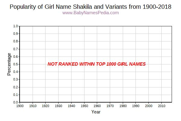 Variant Popularity Trend  for Shakila  from 1900 to 2016