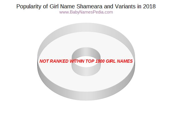 Variant Popularity Chart  for Shameara  in 2015