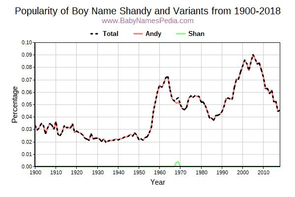 Variant Popularity Trend  for Shandy  from 1900 to 2018