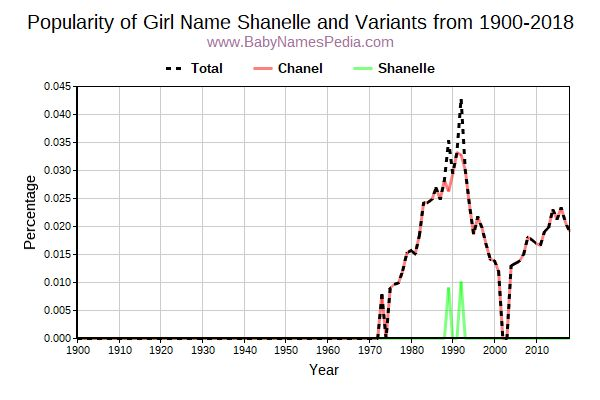 Variant Popularity Trend  for Shanelle  from 1900 to 2015