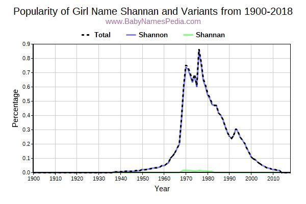 Variant Popularity Trend  for Shannan  from 1900 to 2018