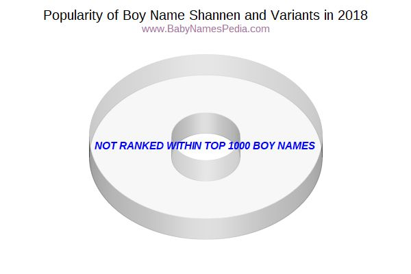 Variant Popularity Chart  for Shannen  in 2018