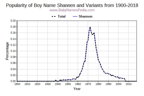 Variant Popularity Trend  for Shannen  from 1900 to 2018