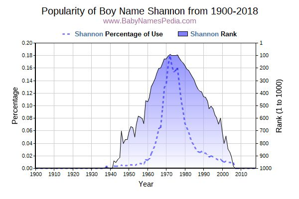 Popularity Trend  for Shannon  from 1900 to 2018