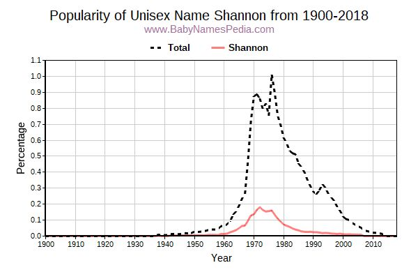 Unisex Popularity Trend  for Shannon  from 1900 to 2018