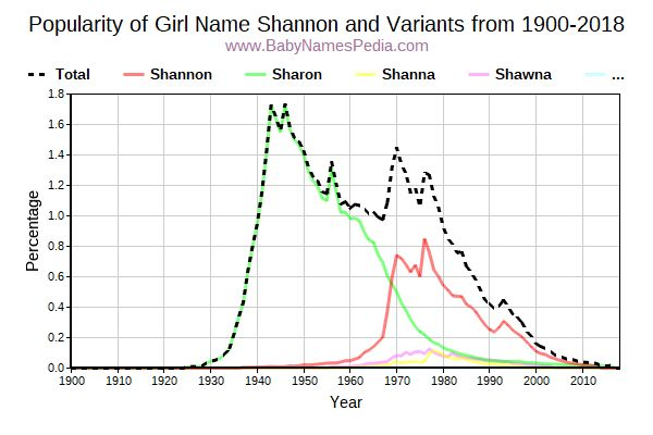 Variant Popularity Trend  for Shannon  from 1900 to 2018