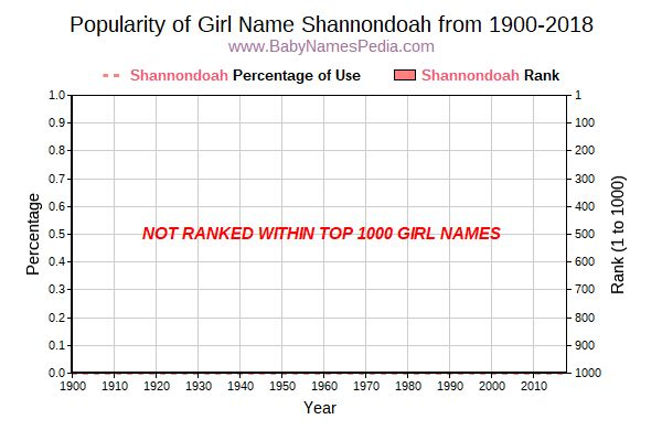 Popularity Trend  for Shannondoah  from 1900 to 2018