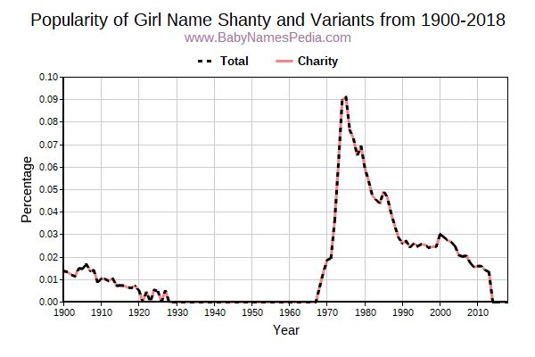 Variant Popularity Trend  for Shanty  from 1900 to 2016