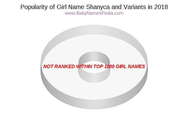 Variant Popularity Chart  for Shanyca  in 2018