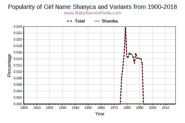 Variant Popularity Trend  for Shanyca  from 1900 to 2018