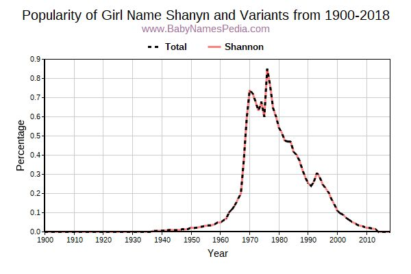 Variant Popularity Trend  for Shanyn  from 1900 to 2018