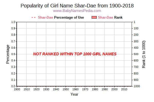Popularity Trend  for Shar-Dae  from 1900 to 2018