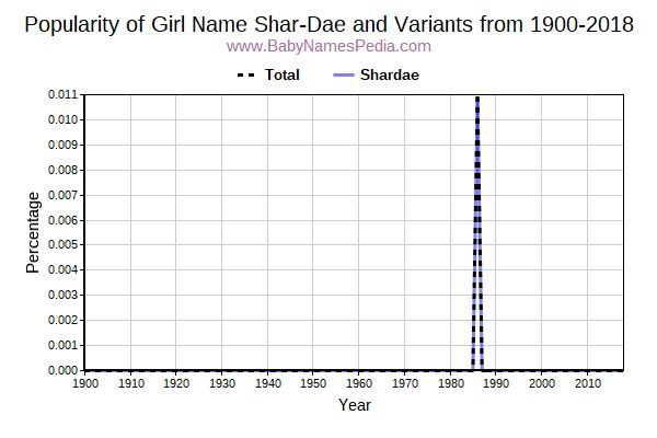 Variant Popularity Trend  for Shar-Dae  from 1900 to 2018